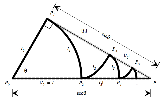 The Secant and Tangent Involute Zig-Zag