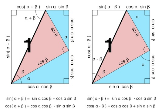 Proof Without Words: Angle Sum and Difference for Sine and Cosine